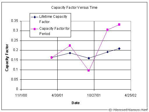 Capacity Factor versus Time